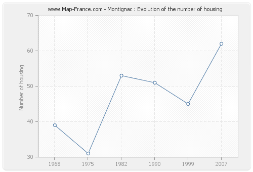 Montignac : Evolution of the number of housing