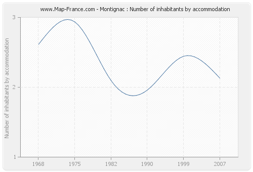 Montignac : Number of inhabitants by accommodation