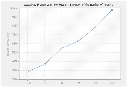 Montussan : Evolution of the number of housing