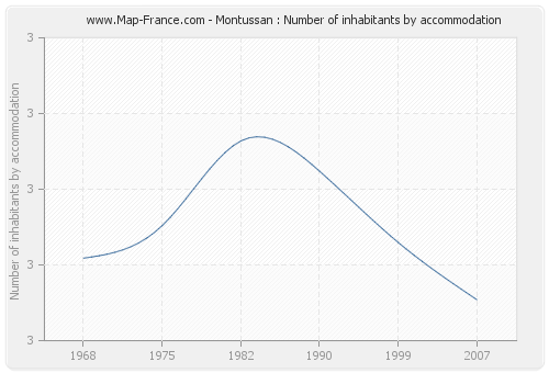 Montussan : Number of inhabitants by accommodation