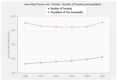 Morizès : Number of housing and population
