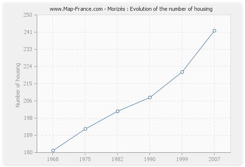 Morizès : Evolution of the number of housing