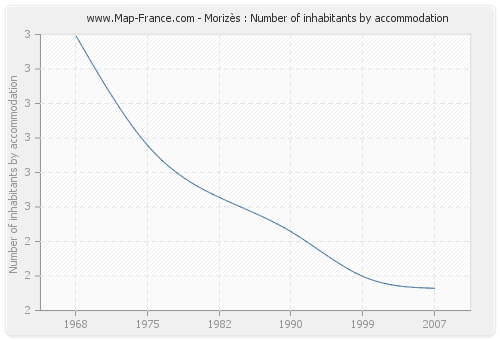 Morizès : Number of inhabitants by accommodation