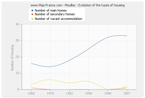 Mouillac : Evolution of the types of housing