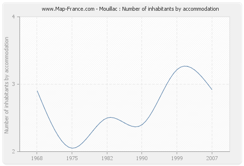 Mouillac : Number of inhabitants by accommodation