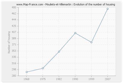 Mouliets-et-Villemartin : Evolution of the number of housing
