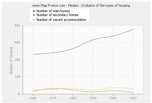 Moulon : Evolution of the types of housing