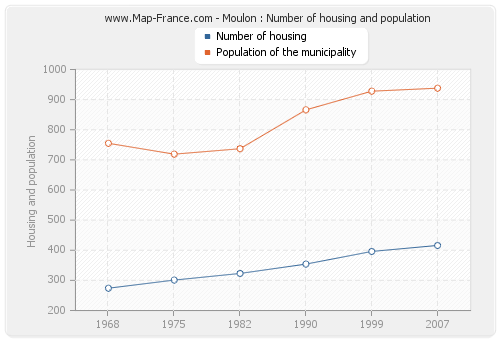 Moulon : Number of housing and population