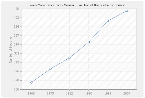 Moulon : Evolution of the number of housing