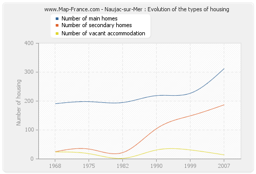 Naujac-sur-Mer : Evolution of the types of housing
