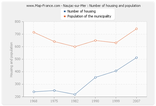 Naujac-sur-Mer : Number of housing and population
