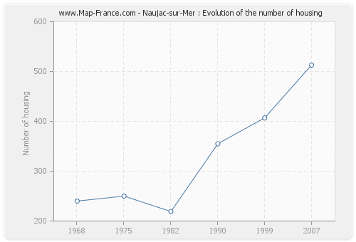 Naujac-sur-Mer : Evolution of the number of housing