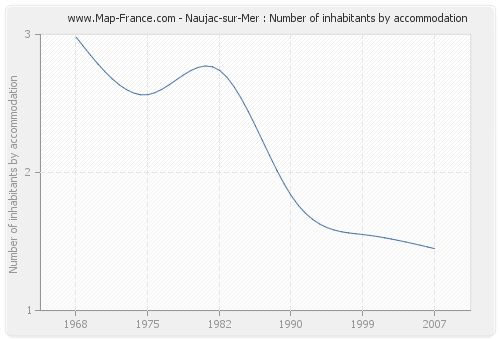 Naujac-sur-Mer : Number of inhabitants by accommodation