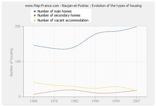 Naujan-et-Postiac : Evolution of the types of housing