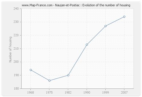 Naujan-et-Postiac : Evolution of the number of housing