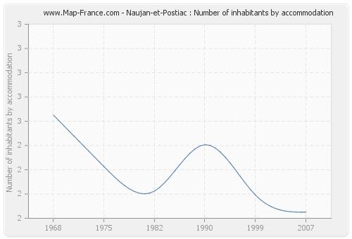Naujan-et-Postiac : Number of inhabitants by accommodation