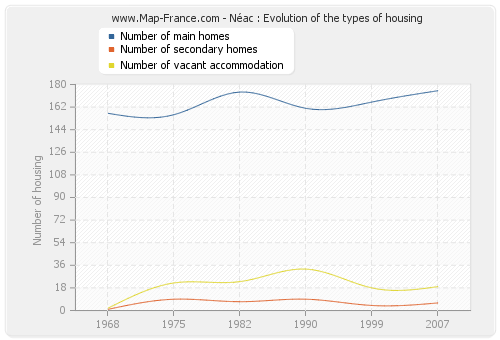 Néac : Evolution of the types of housing