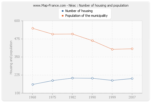 Néac : Number of housing and population