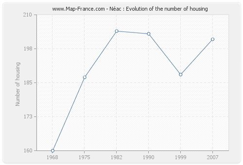 Néac : Evolution of the number of housing