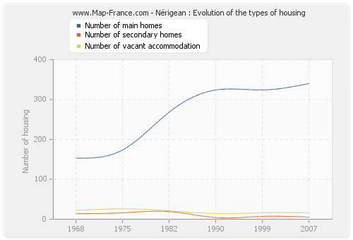 Nérigean : Evolution of the types of housing