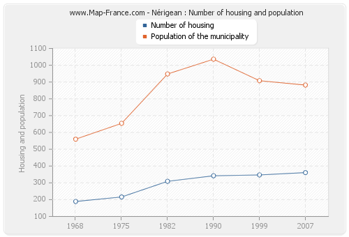 Nérigean : Number of housing and population