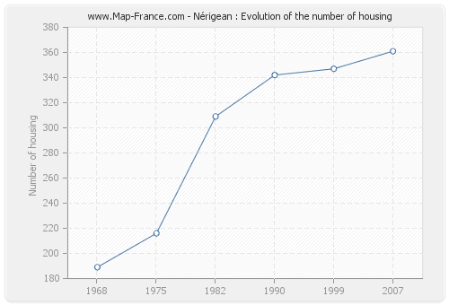 Nérigean : Evolution of the number of housing
