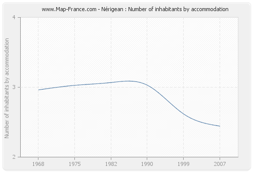 Nérigean : Number of inhabitants by accommodation
