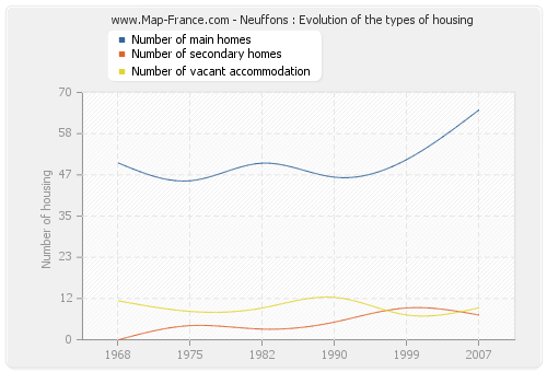 Neuffons : Evolution of the types of housing