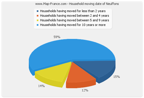 Household moving date of Neuffons