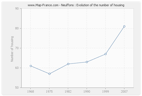 Neuffons : Evolution of the number of housing