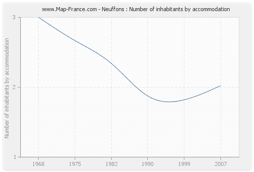Neuffons : Number of inhabitants by accommodation
