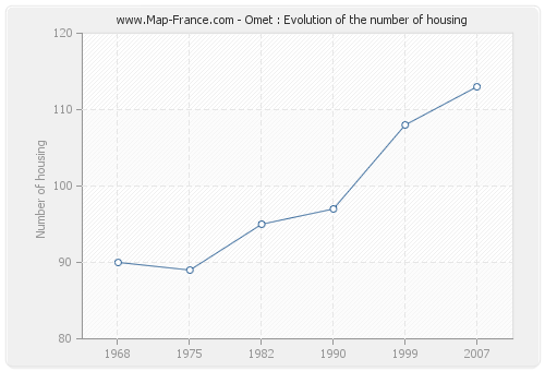 Omet : Evolution of the number of housing