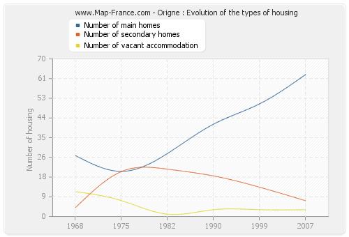 Origne : Evolution of the types of housing