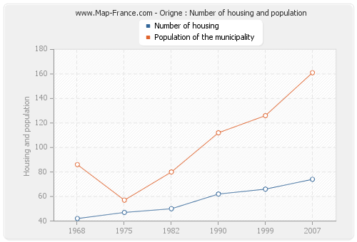 Origne : Number of housing and population