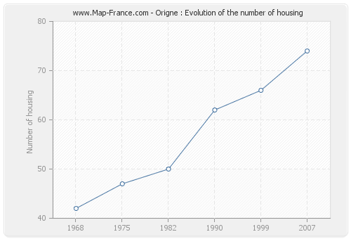 Origne : Evolution of the number of housing
