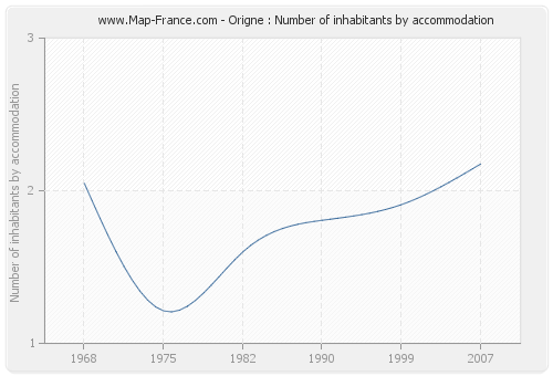 Origne : Number of inhabitants by accommodation