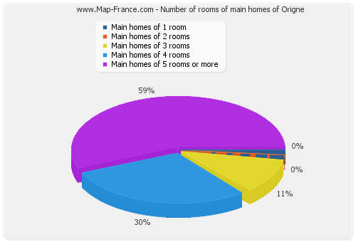 Number of rooms of main homes of Origne