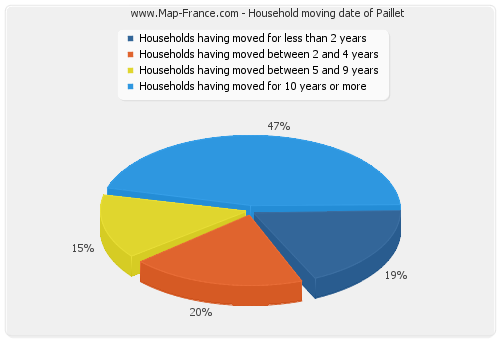 Household moving date of Paillet