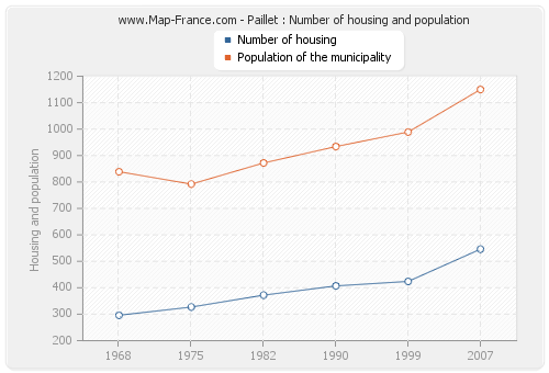 Paillet : Number of housing and population