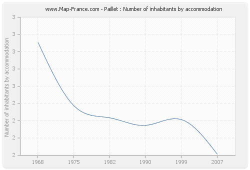 Paillet : Number of inhabitants by accommodation