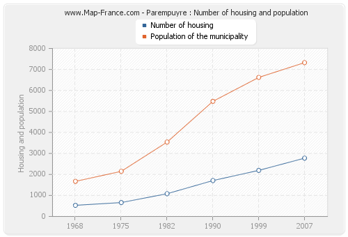 Parempuyre : Number of housing and population