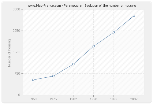 Parempuyre : Evolution of the number of housing