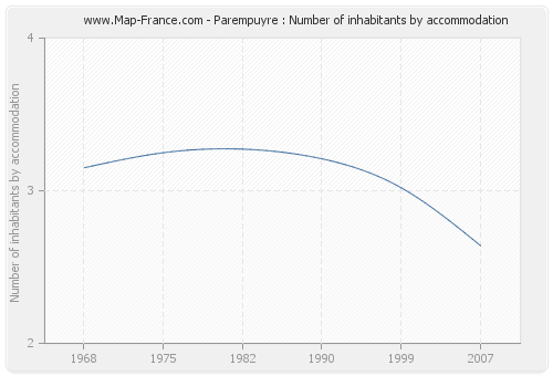 Parempuyre : Number of inhabitants by accommodation