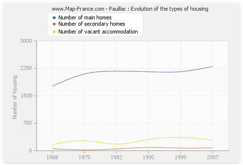 Pauillac : Evolution of the types of housing