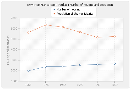 Pauillac : Number of housing and population
