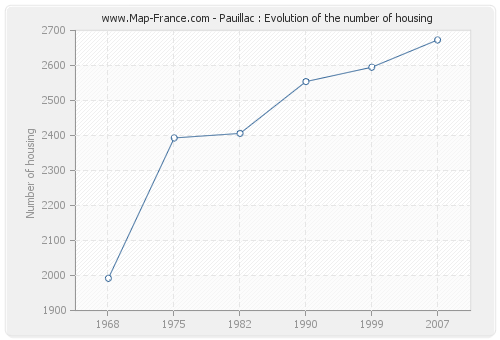Pauillac : Evolution of the number of housing