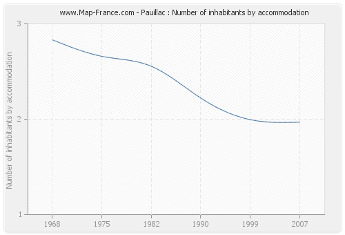 Pauillac : Number of inhabitants by accommodation