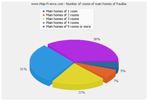 Number of rooms of main homes of Pauillac