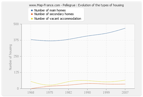 Pellegrue : Evolution of the types of housing