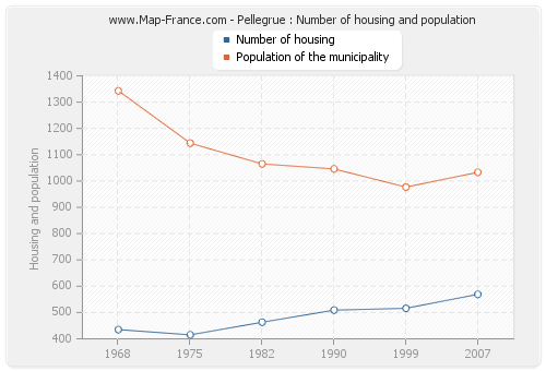 Pellegrue : Number of housing and population